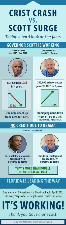 Failed Infograph Visual of Crist Causing The Great Recession