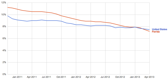 Unemployment Rate FL vs. US 2011-present