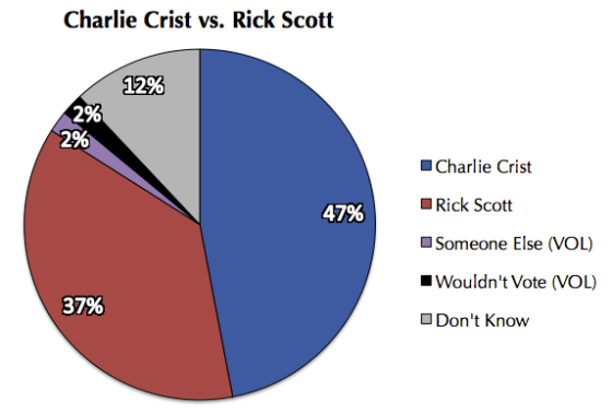 Charlie Crist vs. Rick Scott Pie Chart